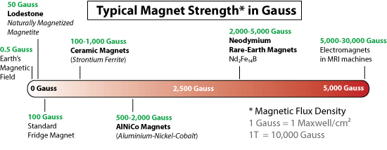 Magnet Strength Chart