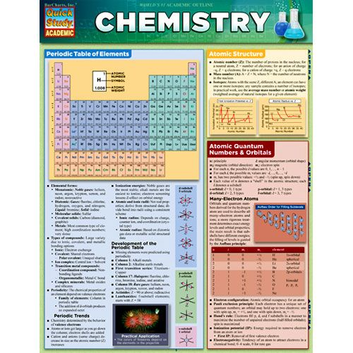 Chemistry Conversion Table | New Calendar Template Site