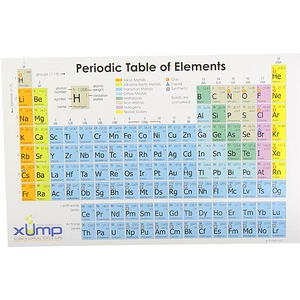Periodic Table Reference Cards - 10 pack - Image One