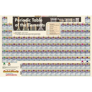Periodic Table of Elements Poster - Laminated (Image One) @ xUmp.com